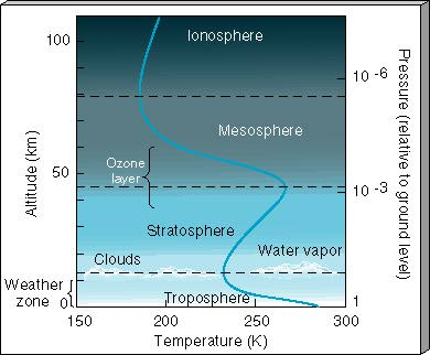Figure 7 2 Diagram of Earth s atmosphere  showing the changes of    Earth Atmosphere Diagram