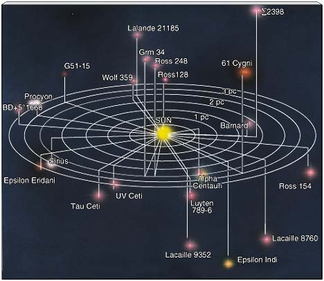 nearest to earth solar system-#24
