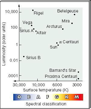 Chapter 17 section 7 figure 1713 a plot of luminosity against surface temperature or spectral classification known as an hr diagram is a useful way to compare stars ccuart Image collections