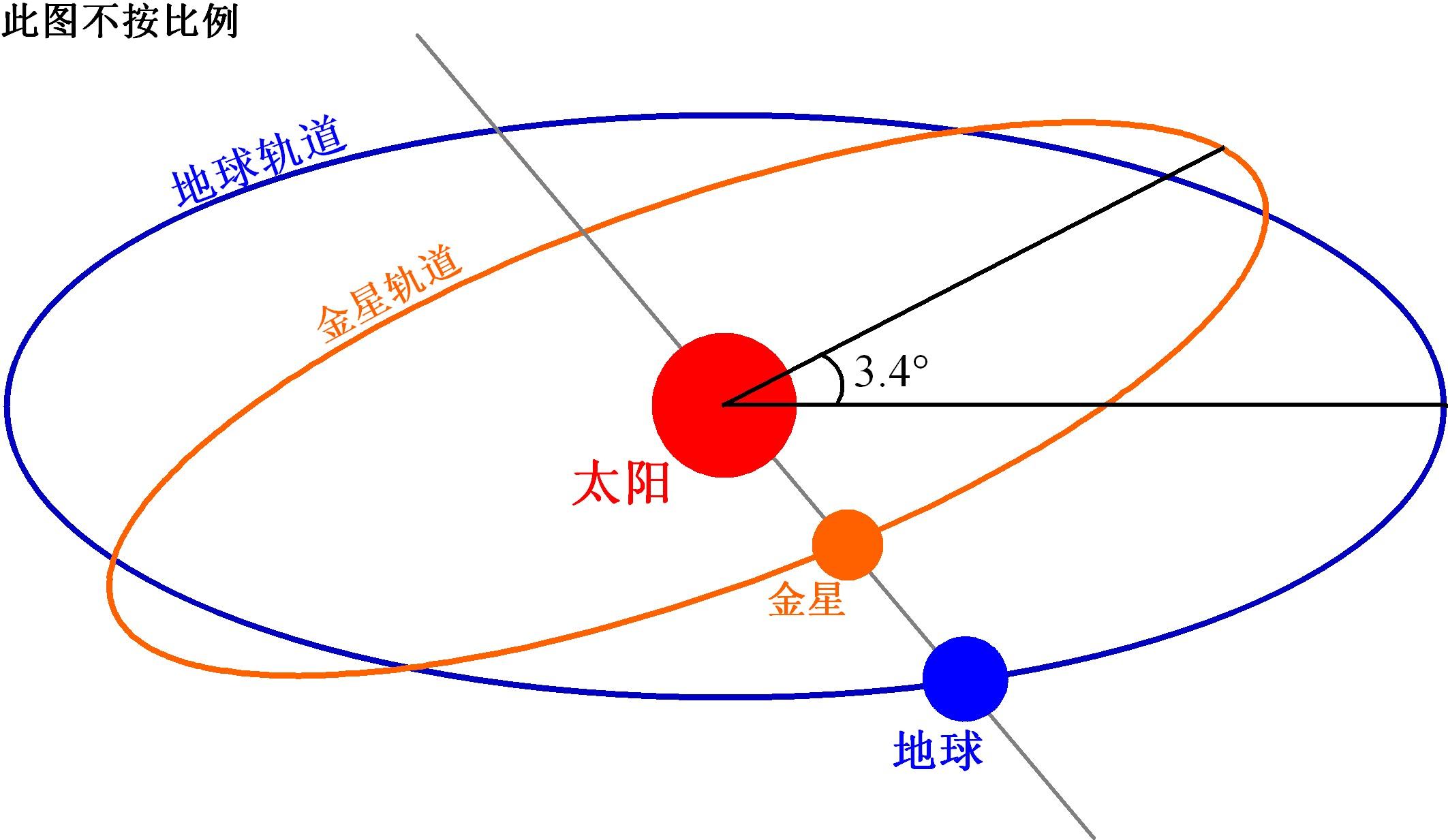 地球绕太阳转动画图
